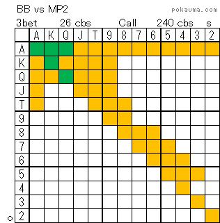 BB vs MP2