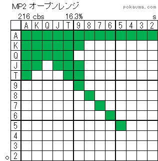 MP2オープンレンジ