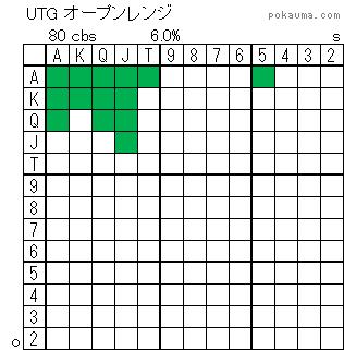 UTGオープンレンジ